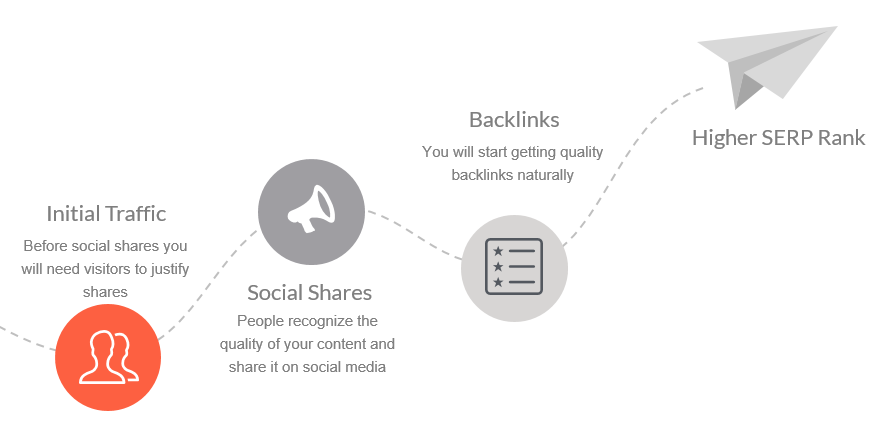Justifying backlinks with visitors and shares